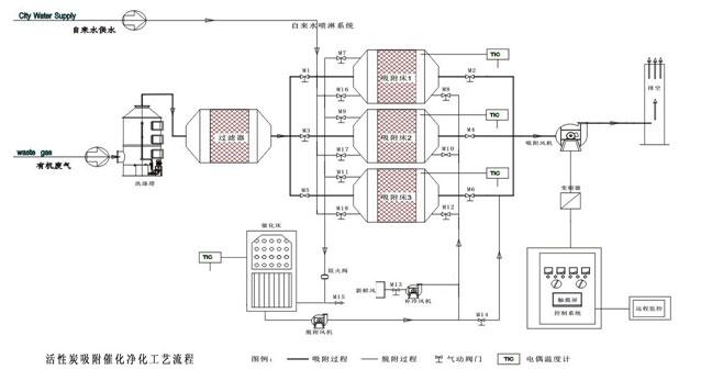 时, 利用电加热启动催化燃烧设备,并利用热空气加热活性炭吸附床,当