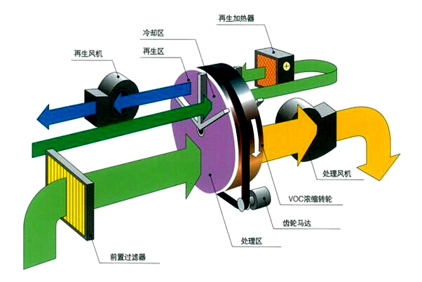 沸石转轮浓缩式催化燃烧装置